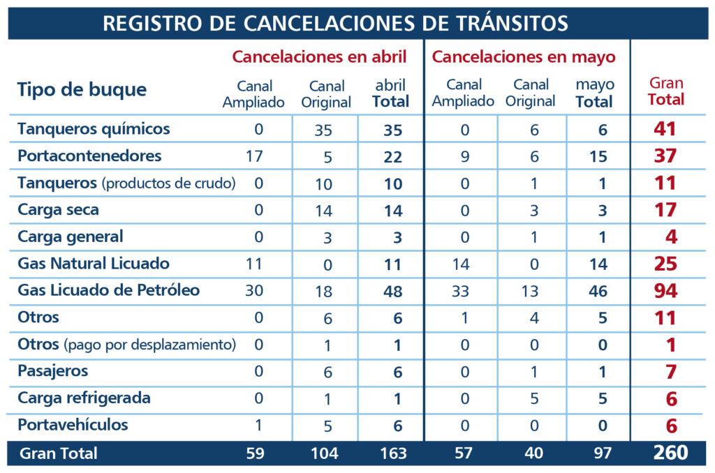 Registro de Cancelaciones de Tránsitos - El Faro - Canal de Panamá