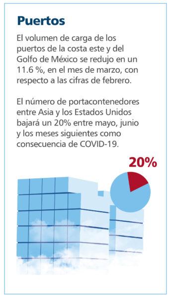 Infografía: Puertos