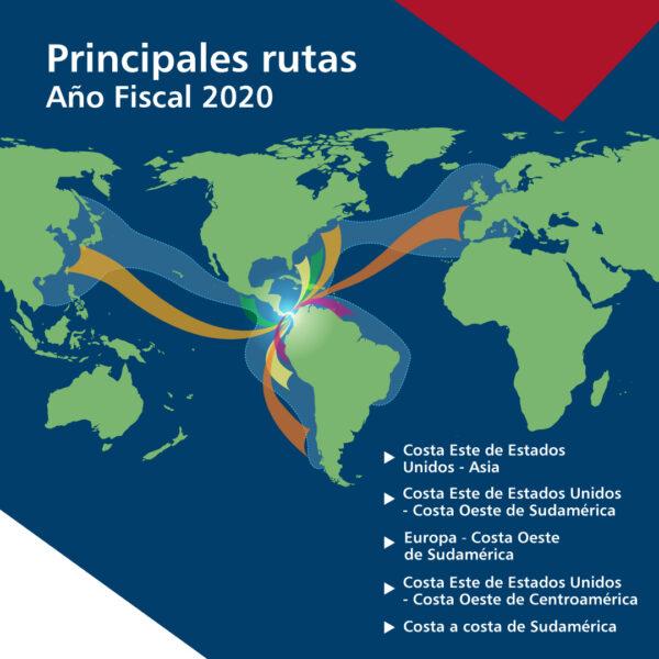 Principales rutas del Canal de Panamá en el año fiscal 2020